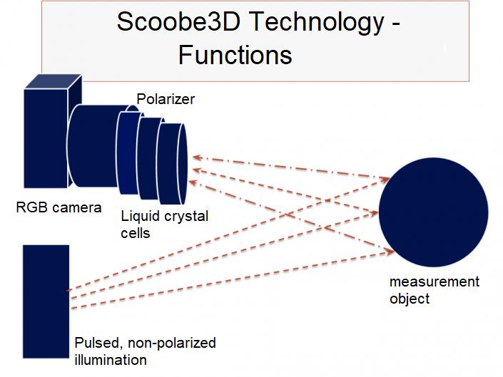 Messtechnik Darstellung EN
