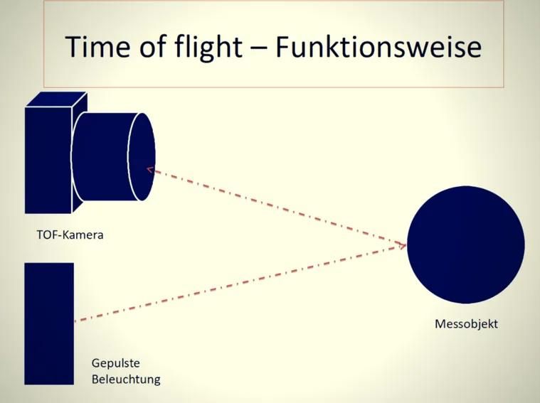 Eine Erklärung der Time of Flight Technologie. Ein gepulste Beleuchtung wird auf ein Objekt gesendet, das zurückgeworfene Licht wird von der TOF-Kamera gemessen und verarbeitet.