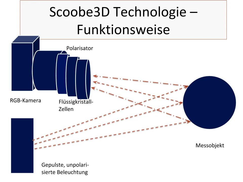 Eine gepulste, unpolarisierte Beleuchtung wird auf ein Objekt gesendet. Das zurückgeworfene Licht wird bevor es die TOF-Kamera erreicht durch Flüssigkristallzellen und einen Polarisator gefiltert.