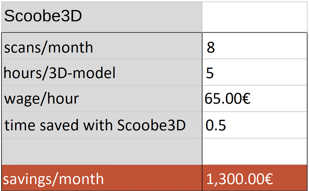 Here the monthly savings are shown. With the Scoobe3d hand scanner Ingo can save 1300€.