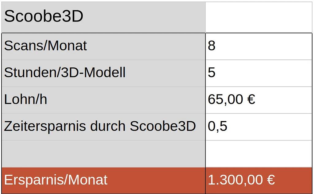 Hier wird die monatliche Ersparnis gezeigt. Mit dem Scoobe3d Handscanner kann Ingo 1300€ sparen.