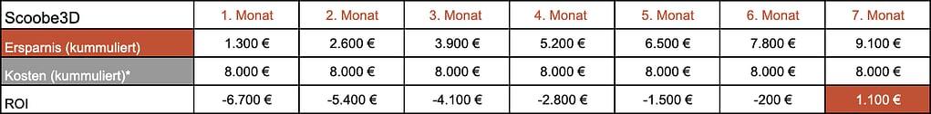 Die Return on Investment Rechnung von Ingo für den Scoobe3d. 3D Modelle scannen lohnt sich für Ingo schon nach dem siebten Monat.