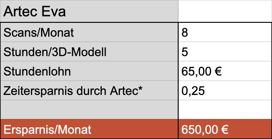 Hier wird die monatliche Ersparnis gezeigt. Mit dem Artec Eva professionellen Artec Eva Scanner kann Ingo nur 650€ pro Monat sparen.