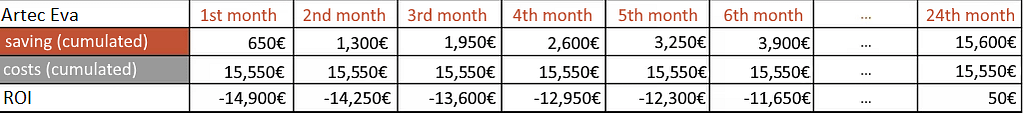 The return on investment calculation of Ingo for the Artec Eva Scanner. This scanner pays off for Ingo only after 24 months