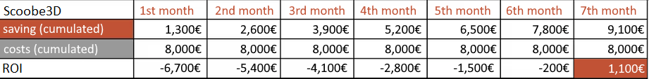The return on investment calculation of Ingo for the Scoobe3d. Scanning 3D models is worthwhile for Ingo already after the seventh month.