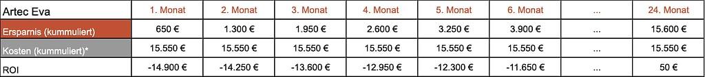 Die Return on Investment Rechnung von Ingo für den Artec Eva Scanner. Dieser Scanner rechnet sich für Ingo erst nach 24 Monaten
